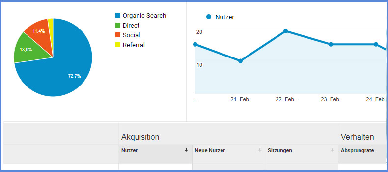 Google Analytics: Top-Channels