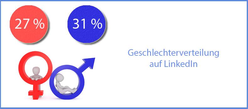 Die Verteilung von Männern und Frauen auf LinkedIn