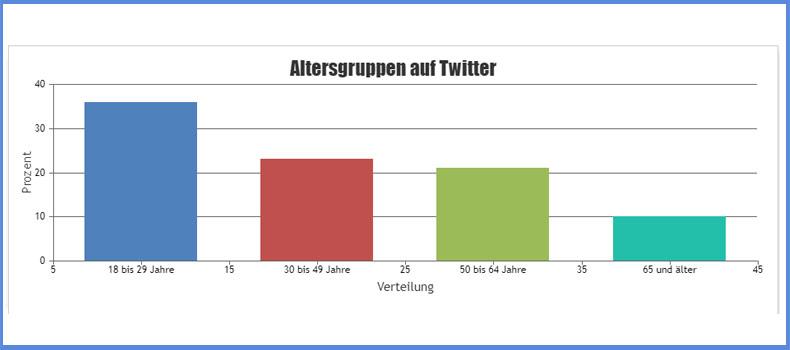 Die Verteilung der Altersgruppen auf Twitter
