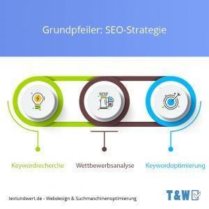 Grundpfeiler: Seo-Strategie